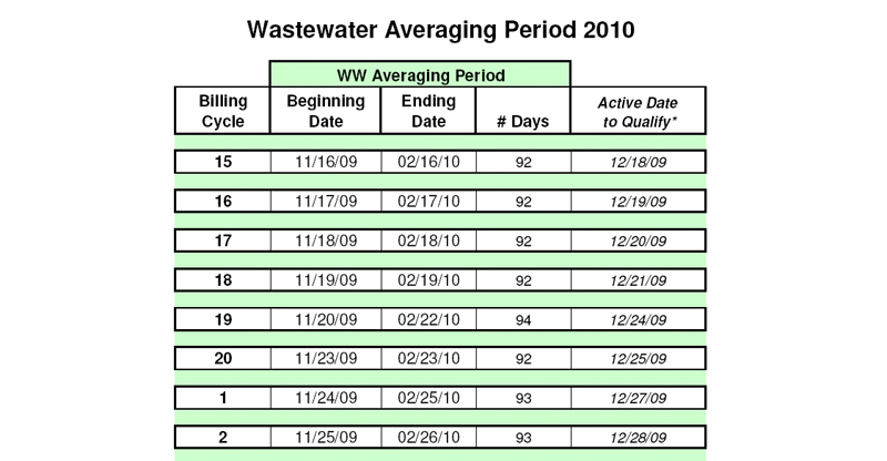 City of Austin wastewater averaging